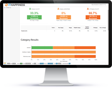IT Happiness Dashboard